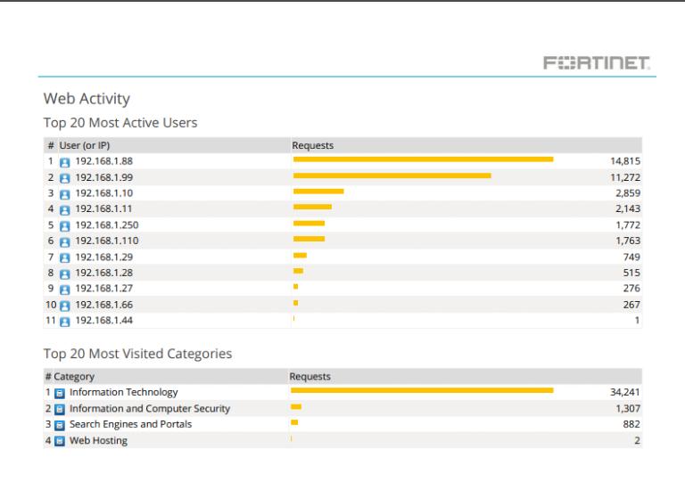 Пример отчета FortiAnalyzer со статистикой посещения сайтов и активностью пользователей
