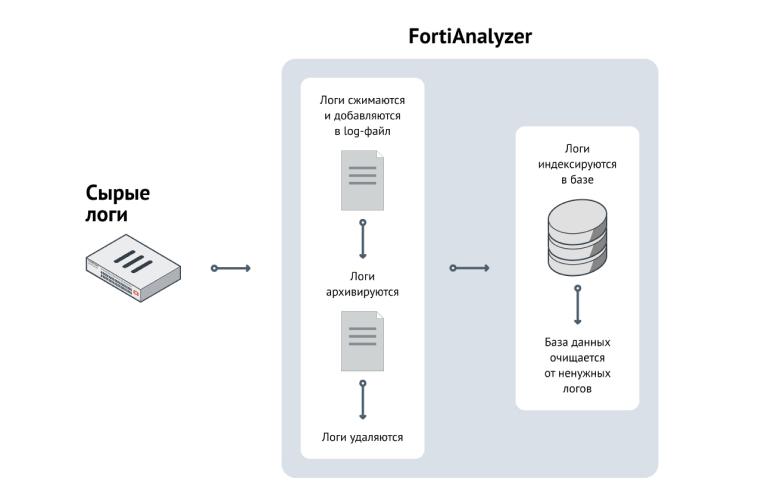 3 состояния логов в FortiAnalyzer: в log-файле, в архиве, в базе данных