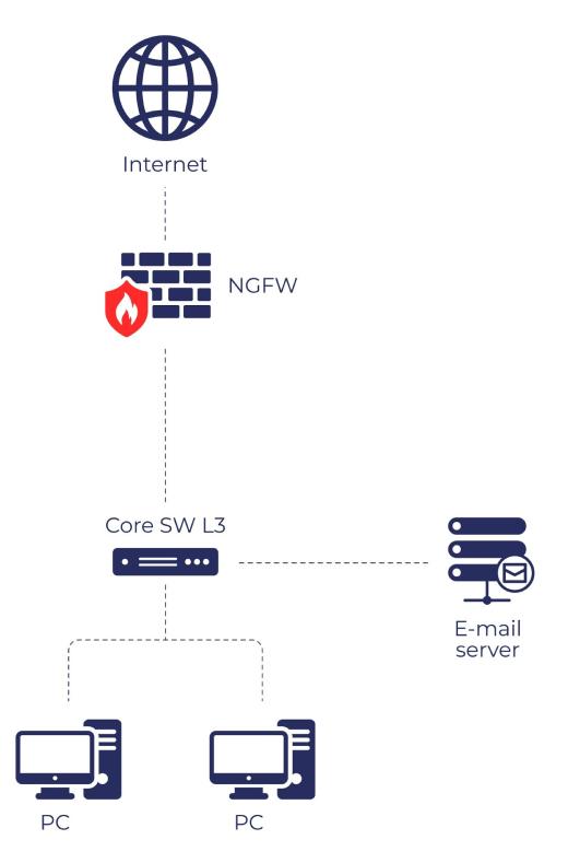 Схема работы NGFW на границе сети