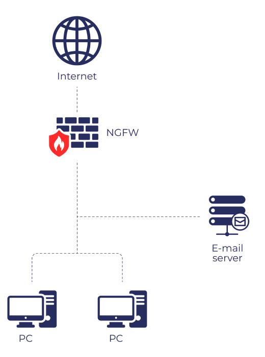 Схема работы NGFW как ядра сети