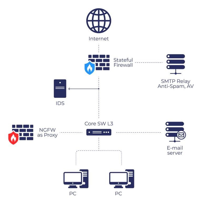 Схема работы NGFW как proxy-сервера