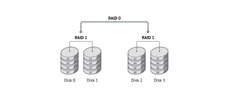 Принцип хранения и защиты данных в RAID 10