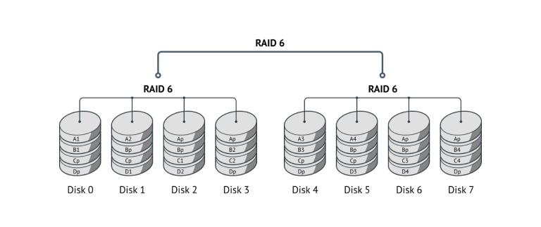 Принцип хранения и защиты данных в RAID 60