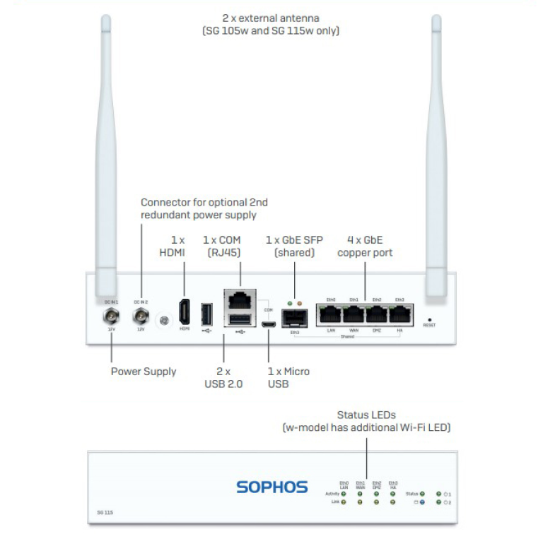 Сетевые интерфейсы и исполнение Sophos SG 105